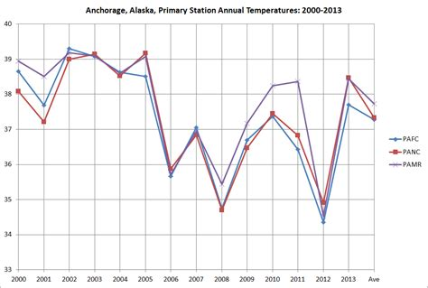 cold interior and northern alaska weather climate