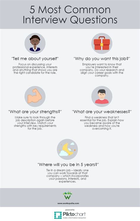 infographic how to answer the 5 most common questions jobloving your