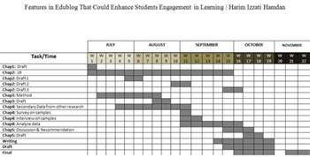 thesis timeline template all about edublog features ghantt chart for project paper