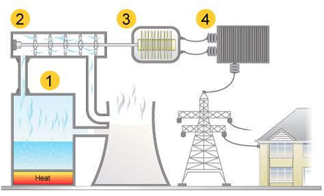gcse bitesize conventional power stations