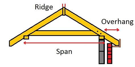 Roof Truss Calculator Search Gable Roof Vs Hip Roof Myideasbedroom
