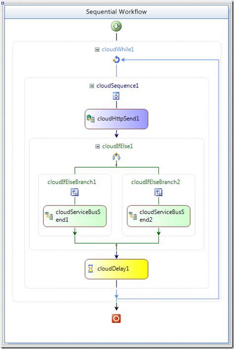 biztalk workflow cloudy messages send receive activities in biztalk