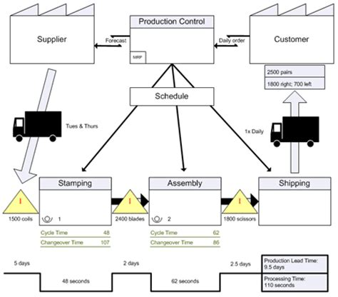 design for manufacturing en espanol el mapeo del flujo de valor vsm c 243 mo poner los ojos en
