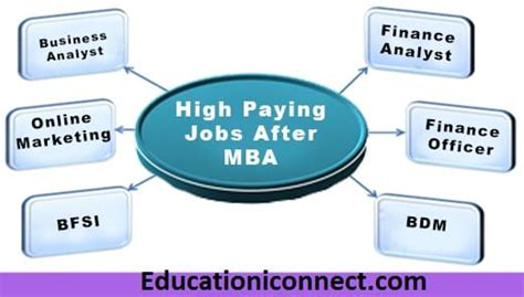 How To Join Mba After Btech by And Career Options After Mba India 2018 19