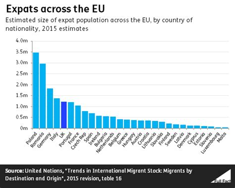 how many people are in the house of representatives brits abroad how many people from the uk live in other eu