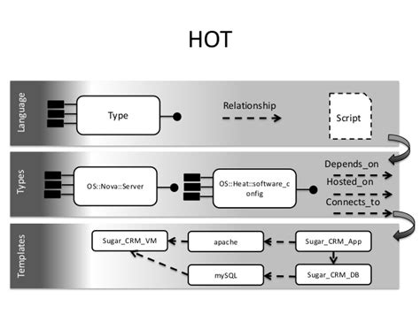 openstack heat template template languages for openstack heat and tosca gt gt 25 pretty openstack heat template images
