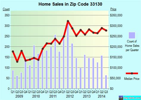 miami fl zip code 33130 real estate home value