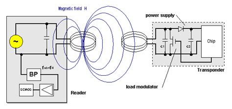inductor coupling inductive coupling circuit 28 images file wireless power resonant inductive coupling de svg