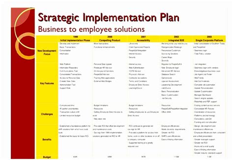Post Implementation Plan Template by 8 Post Implementation Plan Template Yrptt Templatesz234