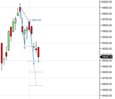 abcd pattern technical analysis bank nifty forms abcd pattern eod analysis bramesh s