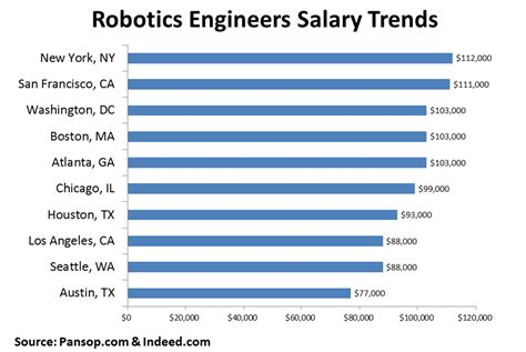 Industrial And Systems Engineering Mba Salary by Robotics Engineers What Are The Salary Levels Who Is