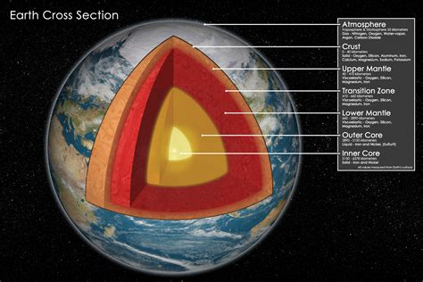 cross section of the world the world within star theory