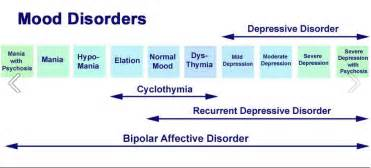 mood swings in bipolar disorder about bipolar disorder bipolar disorder