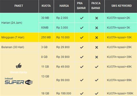 Harga Paket Matrix Indosat kuota bonus indosat berkurang diganti