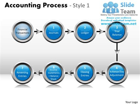 accounting process 1 powerpoint presentation slides ppt