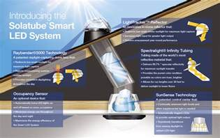 Smart Lights Smart Led Lighting System Led Lights Led Lighting