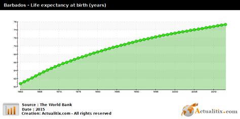 Barbados Birth Records Barbados Expectancy Years 2016