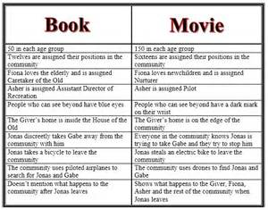 The Giver Book Report by Review Adaptation Of The Giver Provides Resolution Book Didn T The Scoop