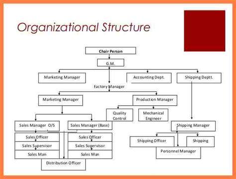 3 Coca Cola Company Organizational Chart Company Letterhead Organisational Structure Of Coca Cola