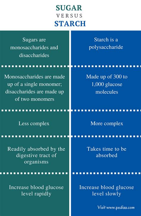 carbohydrates versus sugar difference between sugar and starch definition