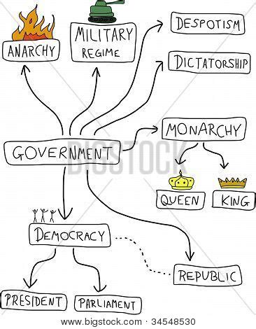 doodle democracy picture or photo of government mind map political doodle