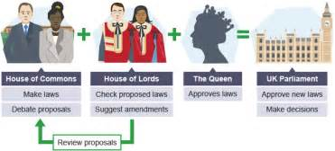 house of commons vs house of pictures to pin on