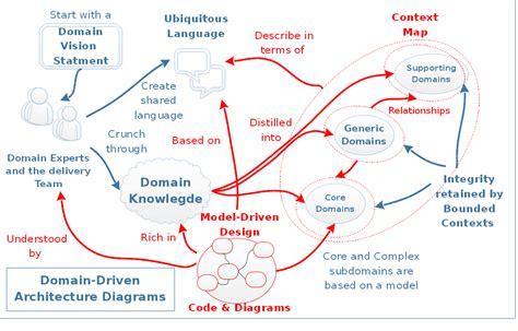 domain modeling made functional tackle software complexity with domain driven design and f books რა არის domain driven design giorgi dvalishvili medium