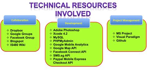 online tutorial objective c is480 team wiki 2011t2 team members resources is480