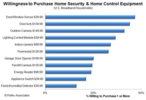 the market for home and security systems