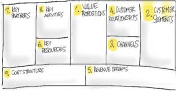 steve blank entrepreneurship and innovationjune 2014