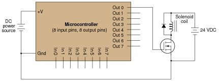 importance of free wheeling diode notes