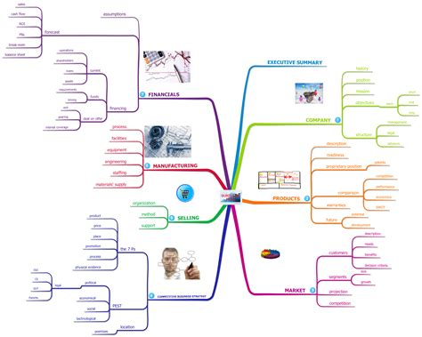 Imindmap Gallery Imindmap Mind Mapping Business Map Template