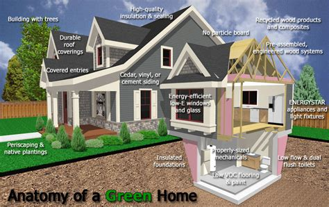tips when building a home tips to make a house a green home reliobrix news