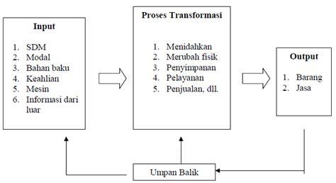 pengertian layout manajemen operasi syifaaraharsa tugas 5