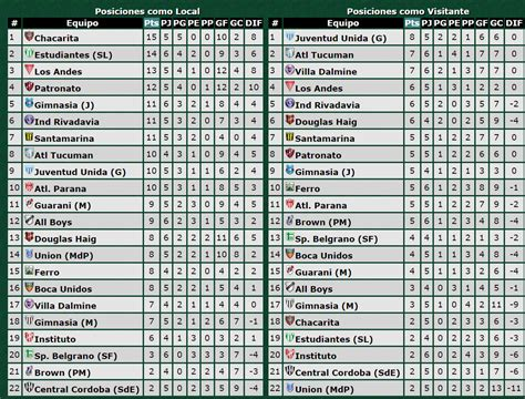 tabla general de ascenso 2016 calendar template 2016 ver tabla de posiciones de liga de ascenso mx 2016