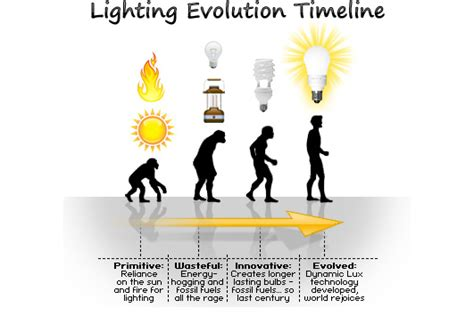 History Of Light by Evolution Microecos