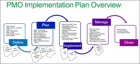 implementation roadmap template free technology roadmap