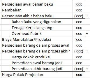 cara membuat jurnal harga pokok penjualan perhitungan hpp perusahaan manufaktur dosen perbanas