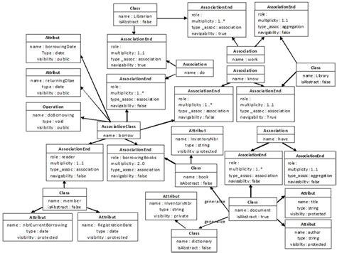 class diagram representation uml diagram representation gallery how to guide and refrence