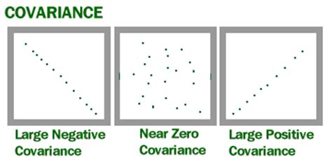 experimental design covariance matrix covariance in statistics what is it exle