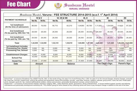 Jansons School Of Business Mba Fee Structure by Fee Structure Sunbeam School Varuna