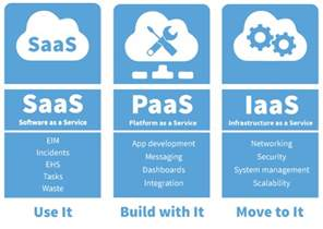 why saas multitenancy is key to successful and sustainable
