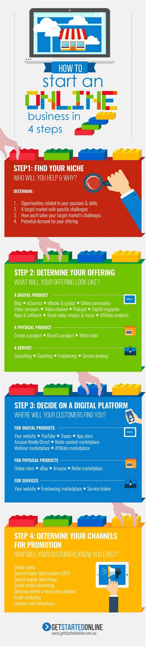 5 simple steps to start 200 day profit how to start an business in 4 steps infographic