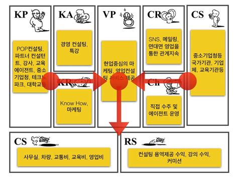 Mba Business Canvas by 나눔 경영컨설팅 Mba Business Model Canvas 비즈니스모델 캔버스