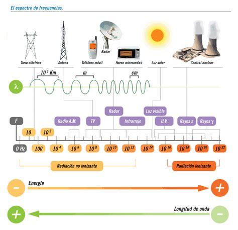 ejemplos de ondas electromagneticas feng shui y contaminaci 243 n electromagn 233 tica radiaciones y