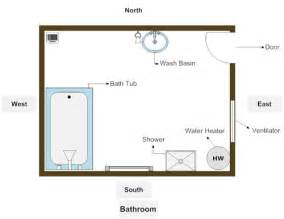 Vastu For Bathrooms Vastu For Toilets Vasthurengan Com