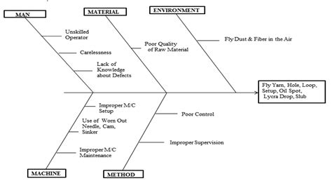 cause effect diagram a of knitted fabric quality using pareto
