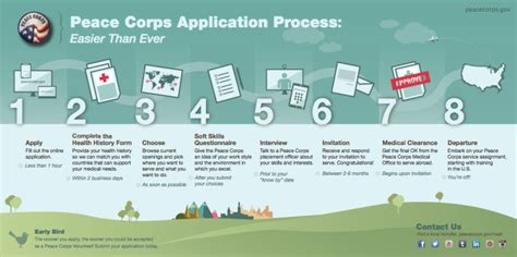 what to about the revised peace corps application