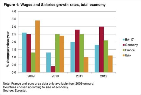 salaries and wages german wages grow faster than area average