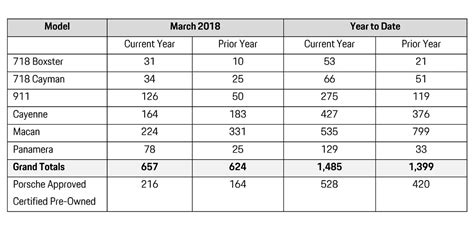 Porsche Sales By Model by Porsche Cars Canada Sales By Model March 2018 Flatsixes